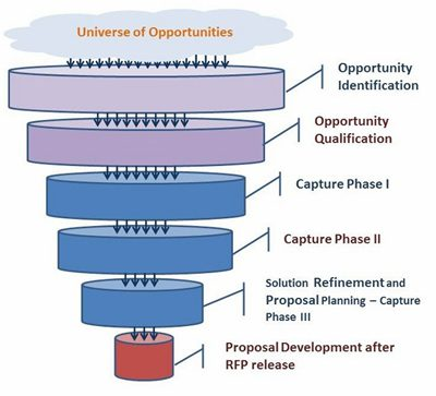 Opportunities Pipeline Development for Federal Contracts