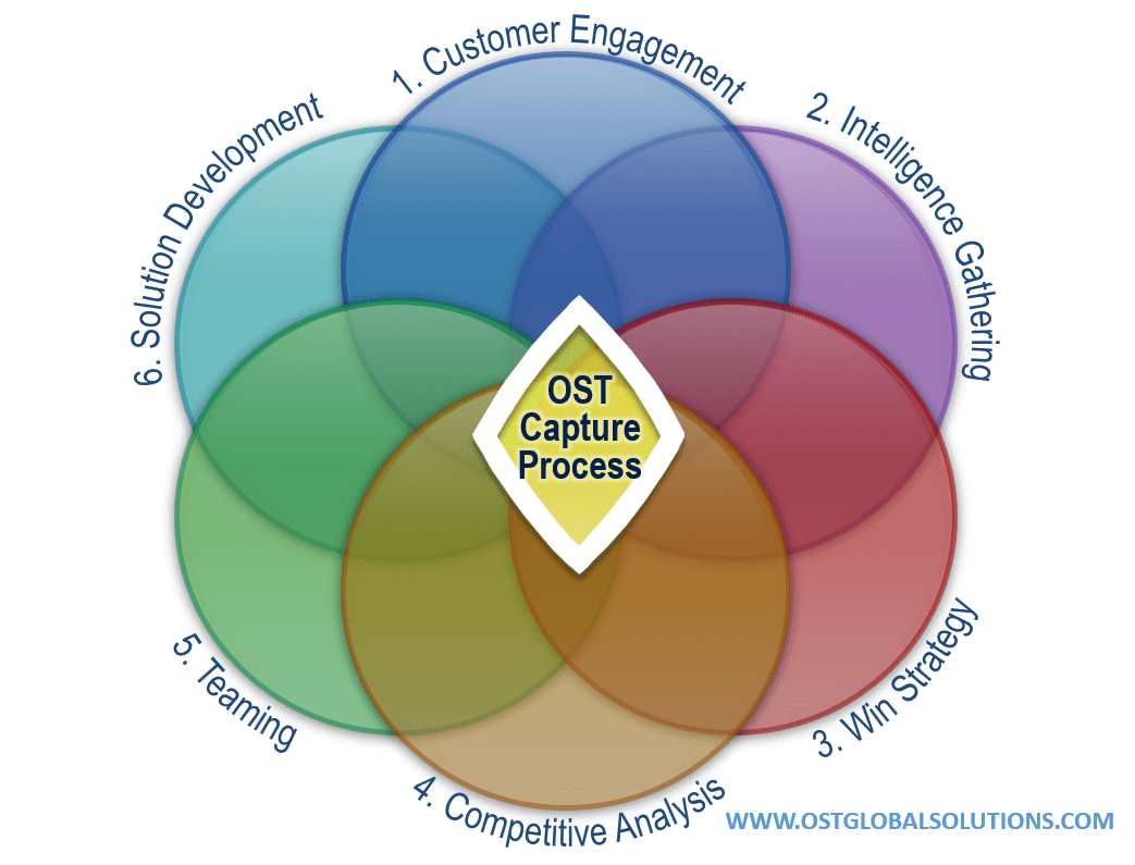 ven diagram of how all six steps in OST's capture methodology work together