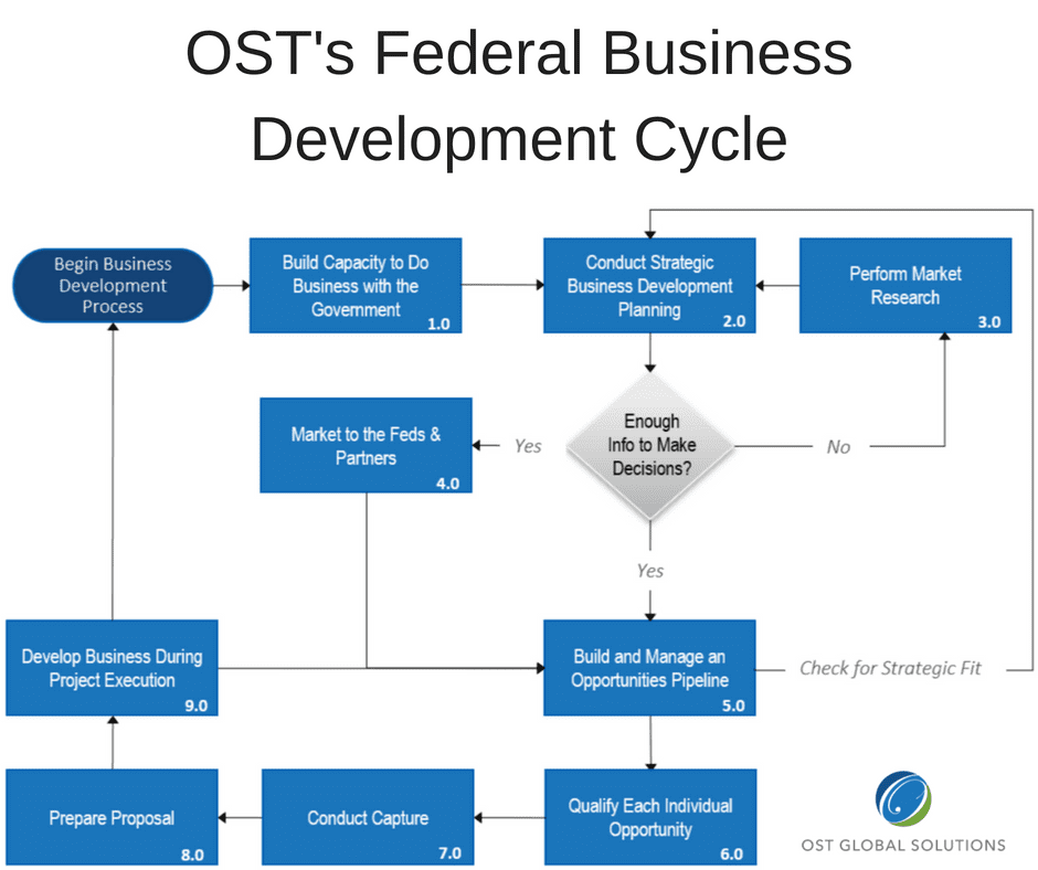 Win Government Contracts By Improving Your Business Development Part 1 1