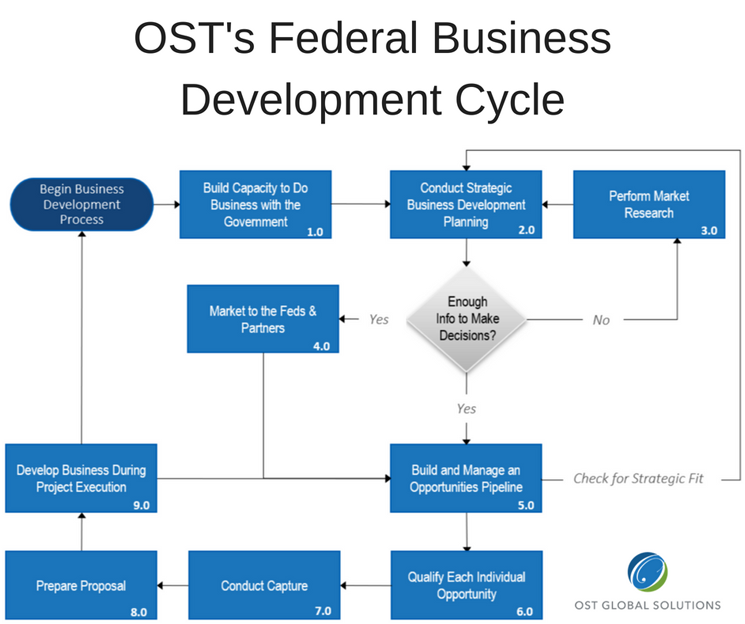 Win Government Contracts By Improving Your Business Development Part 1