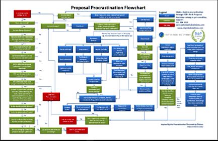 Proposal Procrastination Flowchart